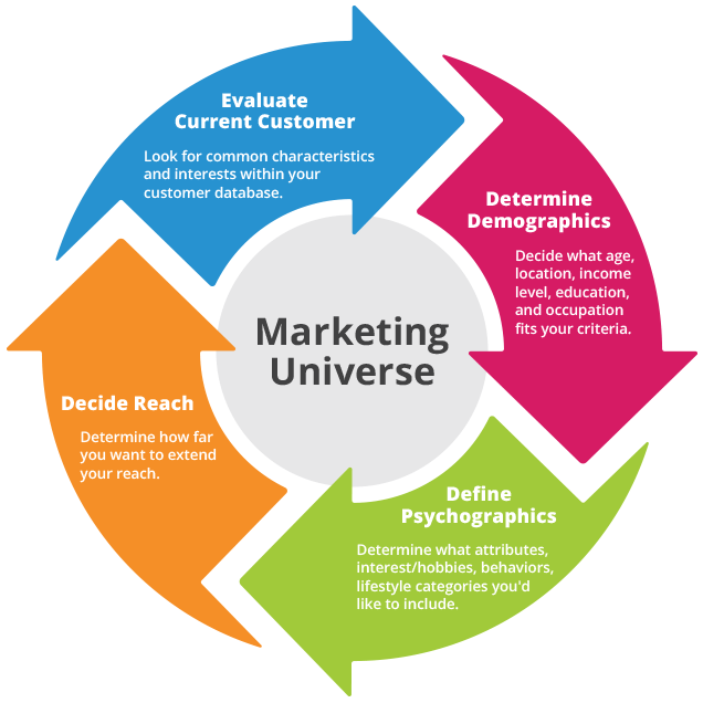 Steps to identify your Marketing Universe: Evaluate Current Customer, Determine Demographics, Define Psychographics and Decide Reach